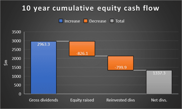 Figure 2 AST, Cumulative and net cash flows to equity holders. Source: Company, Factset
