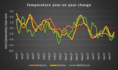 Figure 6: 7 Day moving avg year on year temp change. Source: BOM