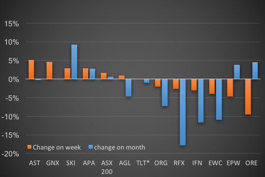 Figure 6: Weekly and monthly share price performance