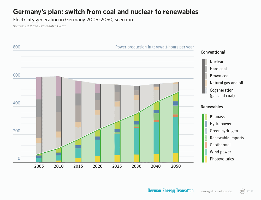 GET_2A3_from_coal_and_nuclear_to_renewables_l