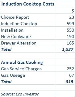 Induction-Cooktop-Costs