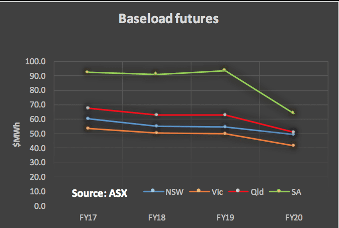 Figure 9: Baseload futures financial year time weighted average