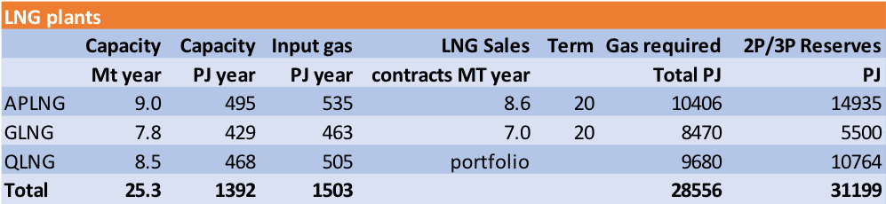 Figure: 1 QLD LNG plants Source: Company