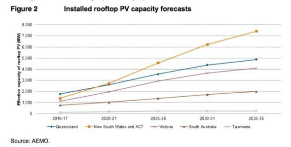 NSW rooftop solar